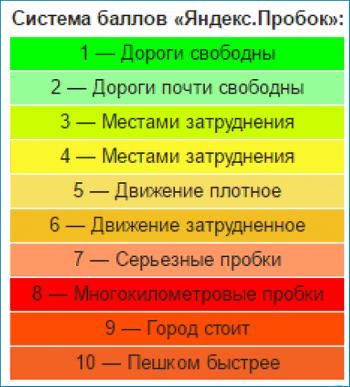 Система баллов Yandex