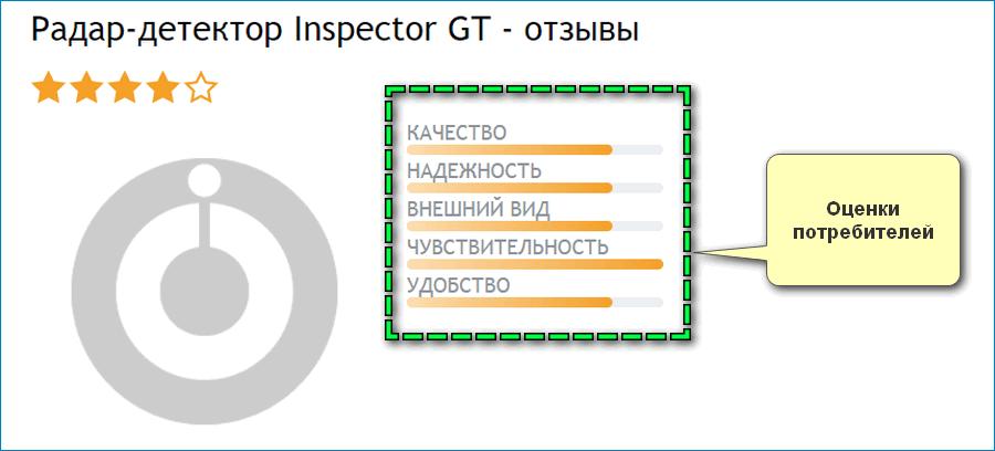 Оценки Инспектор