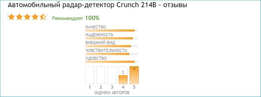 Отзывы о радаре Crunch